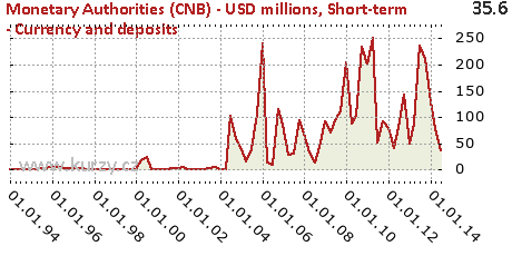 Short-term - Currency and deposits,Monetary Authorities (CNB) - USD millions