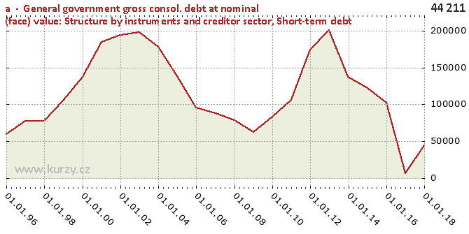 Short-term debt - Chart