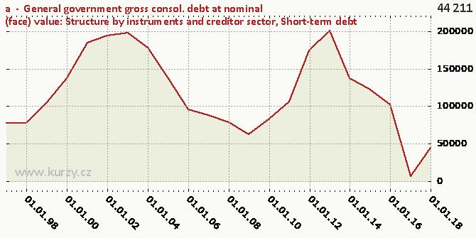 Short-term debt - Difference chart