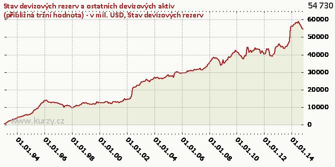 Stav devizových rezerv - Graf