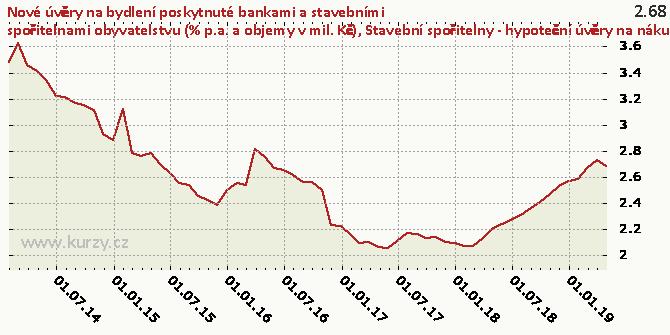 Stavební spořitelny - hypoteční úvěry na nákup byt. nemovitostí celkem - úr. sazba (%) - Graf