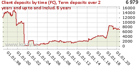 Term deposits over 2 years and up to and includ. 5 years,Client deposits by time (FC)