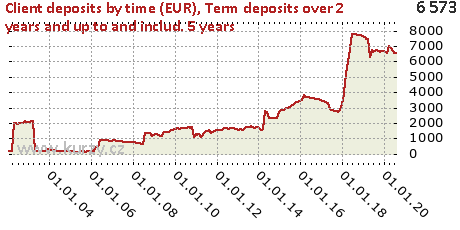 Term deposits over 2 years and up to and includ. 5 years,Client deposits by time (EUR)