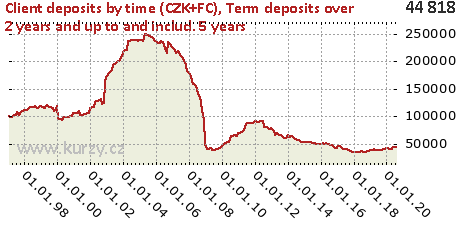 Term deposits over 2 years and up to and includ. 5 years,Client deposits by time (CZK+FC)