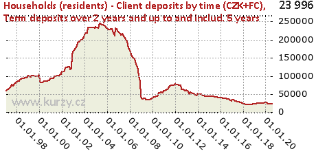 Term deposits over 2 years and up to and includ. 5 years,Households (residents) - Client deposits by time (CZK+FC)
