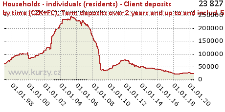 Term deposits over 2 years and up to and includ. 5 years,Households - individuals (residents) - Client deposits by time (CZK+FC)