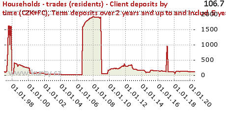 Term deposits over 2 years and up to and includ. 5 years,Households - trades (residents) - Client deposits by time (CZK+FC)