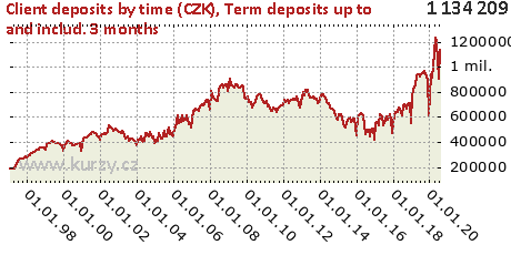 Term deposits up to and includ. 3 months,Client deposits by time (CZK)