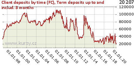 Term deposits up to and includ. 3 months,Client deposits by time (FC)