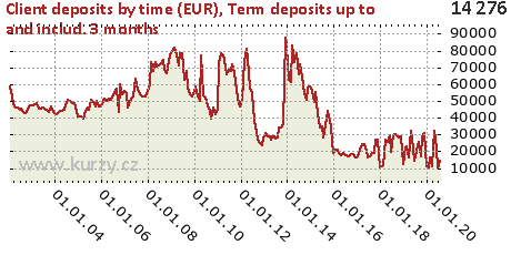 Term deposits up to and includ. 3 months,Client deposits by time (EUR)