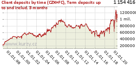 Term deposits up to and includ. 3 months,Client deposits by time (CZK+FC)