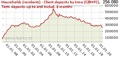 Term deposits up to and includ. 3 months,Households (residents) - Client deposits by time (CZK+FC)