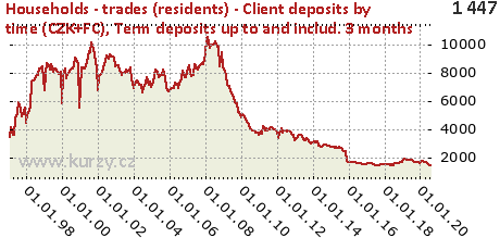 Term deposits up to and includ. 3 months,Households - trades (residents) - Client deposits by time (CZK+FC)