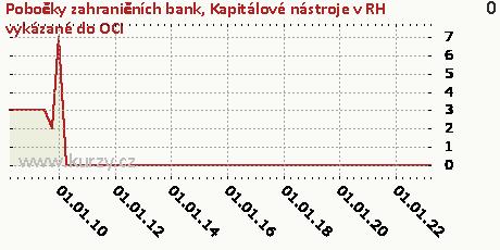 Úvěry a jiné pohledávky,Pobočky zahraničních bank