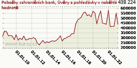 Úvěry a pohledávky držené do splatnosti,Pobočky zahraničních bank