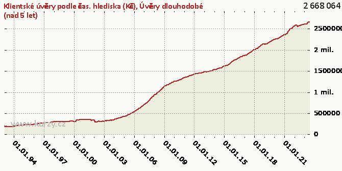 Úvěry dlouhodobé (nad 5 let) - Graf