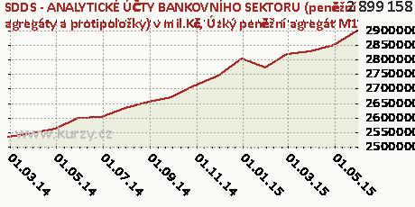 Úzký peněžní agregát M1,SDDS - ANALYTICKÉ ÚČTY BANKOVNÍHO SEKTORU (peněžní agregáty a protipoložky) v mil.Kč