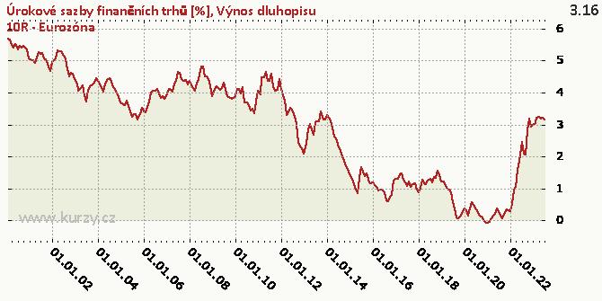 Výnos dluhopisu 10R - Eurozóna - Graf