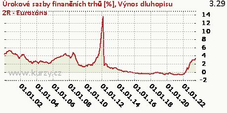 Výnos dluhopisu 2R - Eurozóna,Úrokové sazby finančních trhů [%]