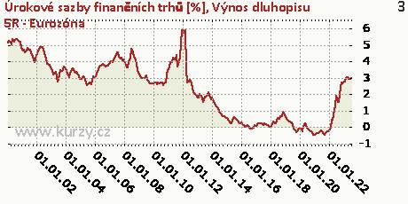Výnos dluhopisu 5R - Eurozóna,Úrokové sazby finančních trhů [%]