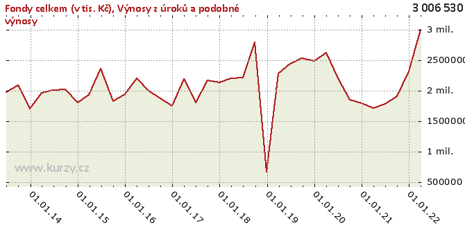 Výnosy z úroků a podobné výnosy - Graf rozdílový