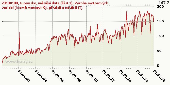 Výroba motorových vozidel (kromě motocyklů), přívěsů a návěsů (T) - Graf