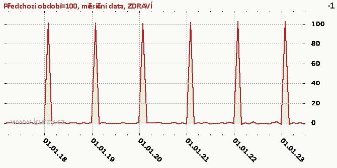 ZDRAVÍ - Graf rozdílový