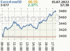 Graf indexu Eurostoxx 50