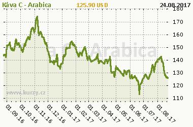 Graf v�voje ceny komodity K�va C - Arabica