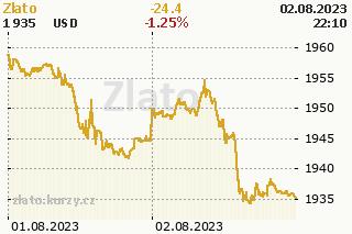 Zlato graf v�voje ceny