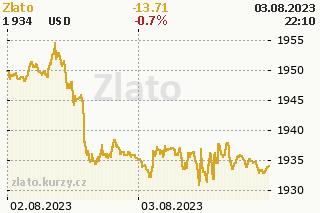 Zlato graf vývoje ceny