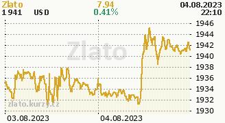Graf komodity Zlato