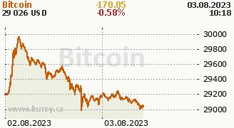 Graf kryptoměny Bitcoin