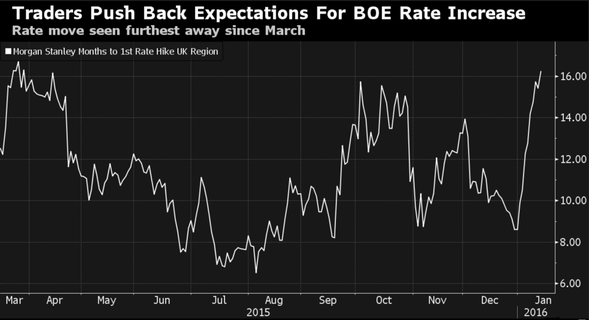 Traders Push Back Expectations For BOE Increase
