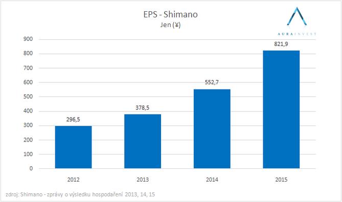 graf_EPS