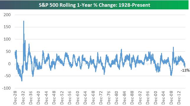 S&P 500 - výnos za uplynulý rok