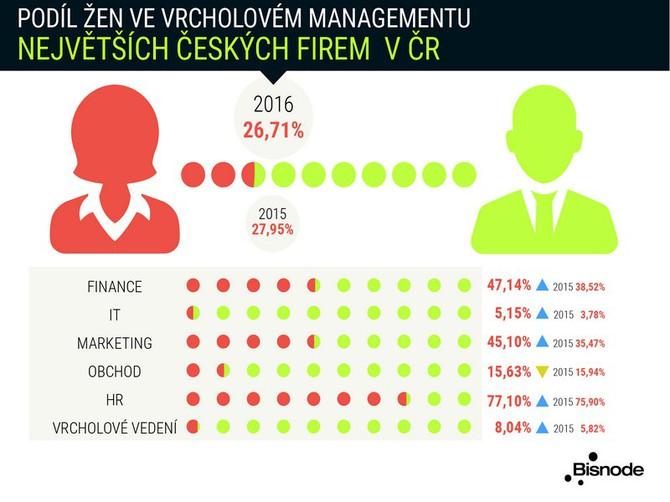 Ženy v managementu českých firem mizí