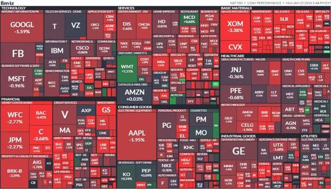 S&P 500 (25. ledna 2016)