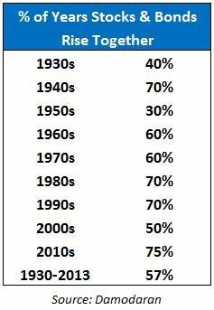 Podíl doby v jednotlivých desetiletích, kdy akcie a dluhopisy společně rostly