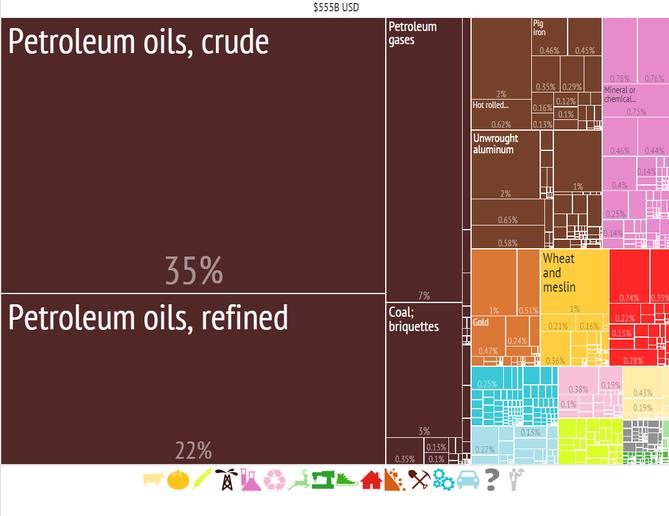 Podíl jednotlivých složek na exportu Ruska v roce 2014