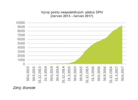 Nespolehliví plátci DPH v Praze rostou