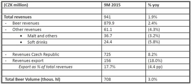 Pivovary Lobkowicz Group - vybrané provozní ukazatele za 9M2015