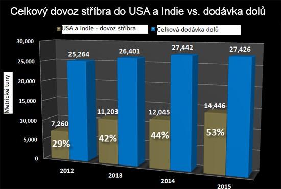 Dovoz stříbra do USA a Indie vs. dodávka dolů