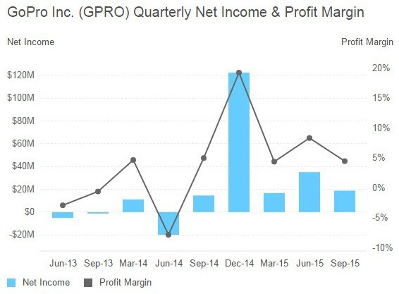 GoPro-Quarterly Net Income and Profit Margin