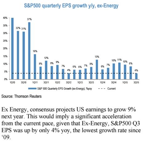 Meziroční růst zisku na akcii v rámci S&P 500