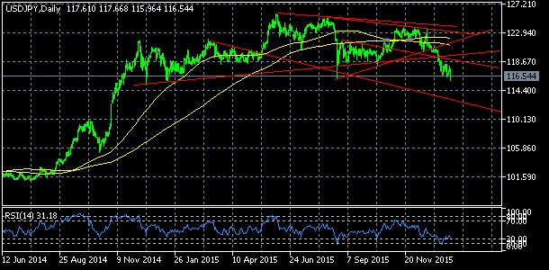 USD/JPY, denní komentář