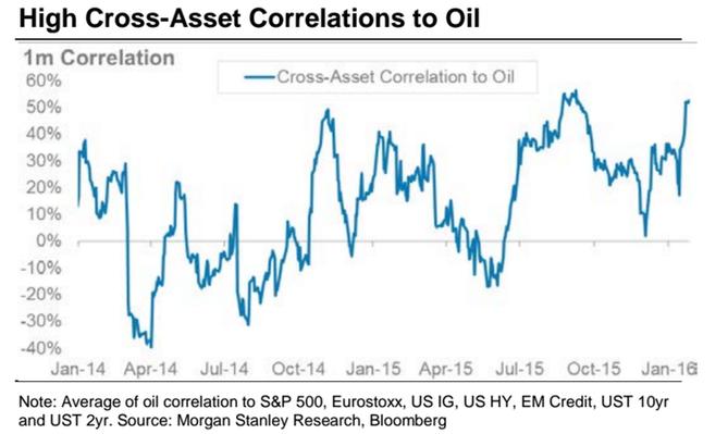 Vysok� korelace cen aktiv s v�vojem ceny ropy