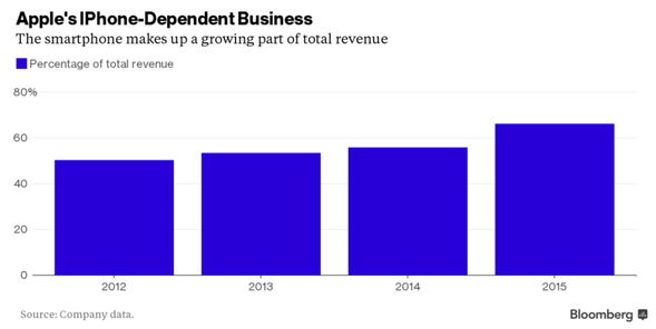 Apple´s IPhone-Dependent Business