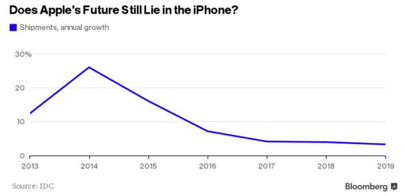 Does Apple´s Future Still Lie in the iPhone
