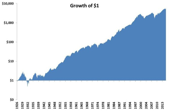 Růst hodnoty jednoho investovaného dolaru od roku 1926